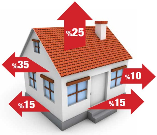 Home graphic showing typical levels of energy loss