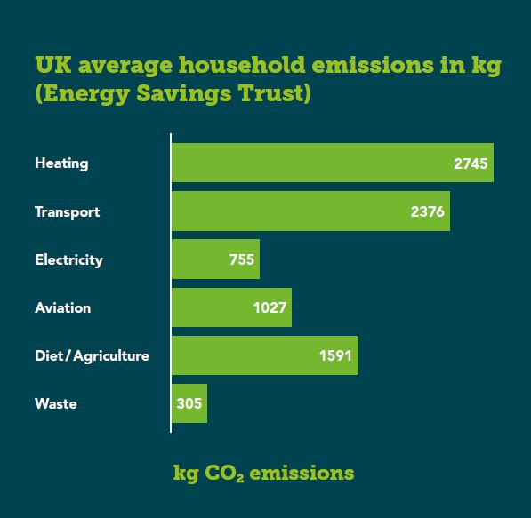 List of average carbon emissions by UK households